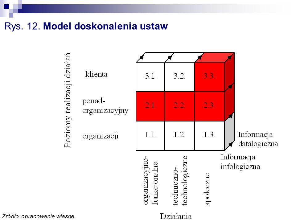 Rys. 12. Model doskonalenia ustaw