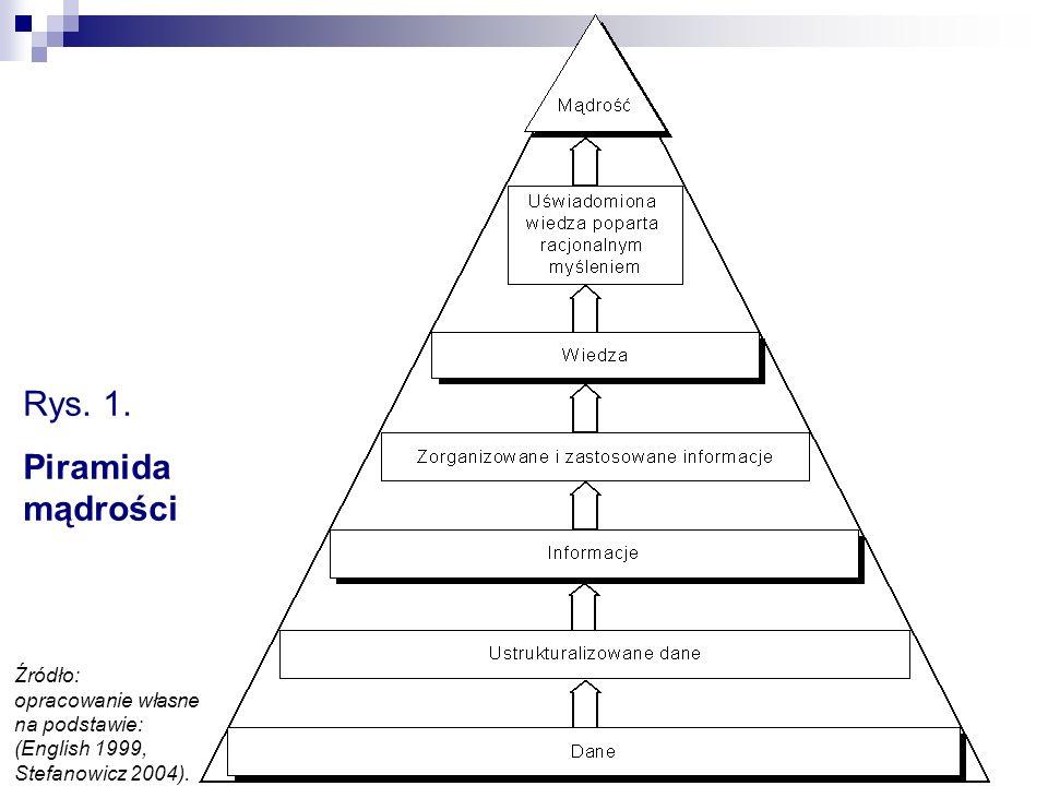 Rys.1.Piramida mądrości.