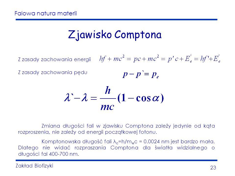 Zjawisko Comptona Z zasady zachowania energii Z zasady zachowania pędu