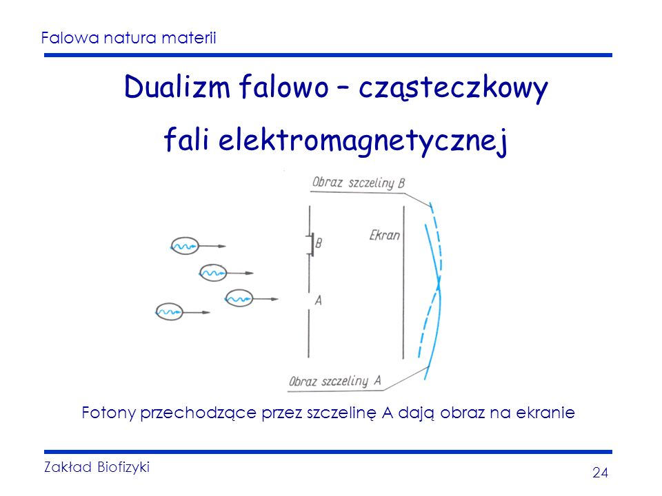 Dualizm falowo – cząsteczkowy fali elektromagnetycznej