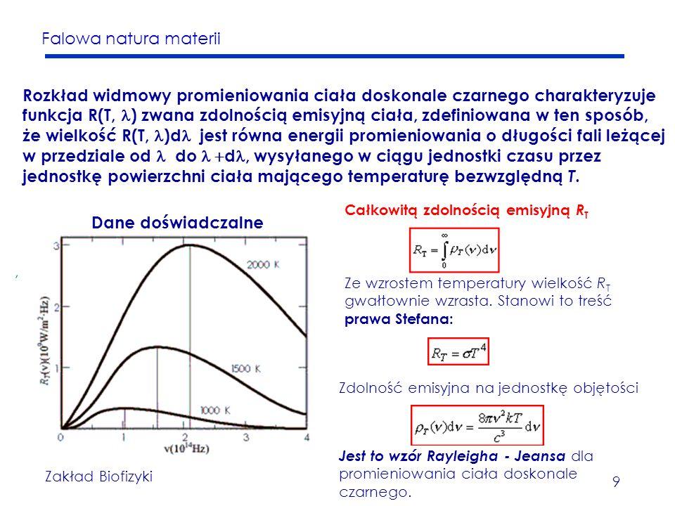 Rozkład widmowy promieniowania ciała doskonale czarnego charakteryzuje funkcja R(T, l) zwana zdolnością emisyjną ciała, zdefiniowana w ten sposób, że wielkość R(T, l)dl jest równa energii promieniowania o długości fali leżącej w przedziale od l do l +dl, wysyłanego w ciągu jednostki czasu przez jednostkę powierzchni ciała mającego temperaturę bezwzględną T.