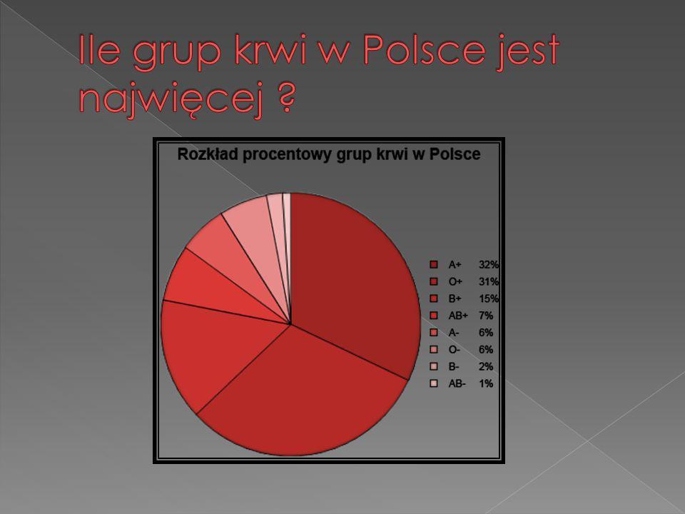 Ile grup krwi w Polsce jest najwięcej