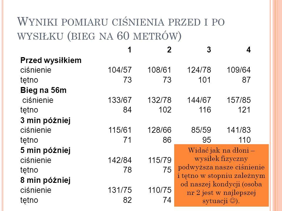 Wyniki pomiaru ciśnienia przed i po wysiłku (bieg na 60 metrów)