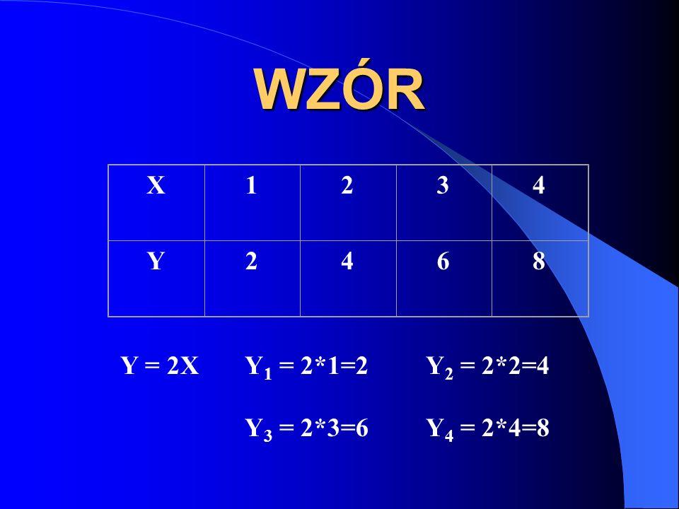 WZÓR X 1 2 3 4 Y 6 8 Y = 2X Y1 = 2*1=2 Y2 = 2*2=4 Y3 = 2*3=6