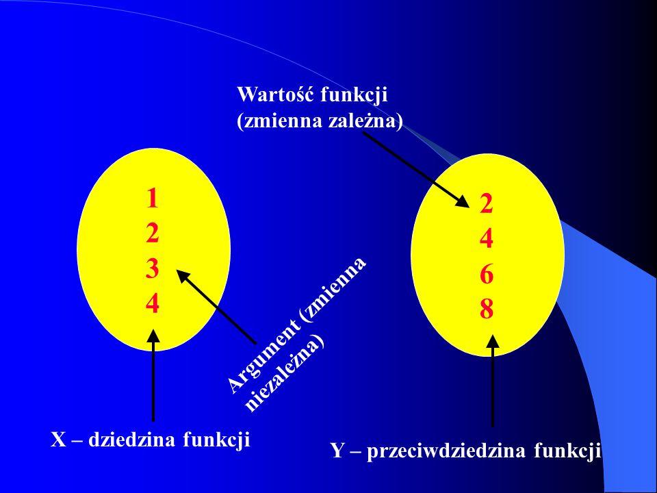 1 2 2 4 3 6 4 8 Wartość funkcji (zmienna zależna)