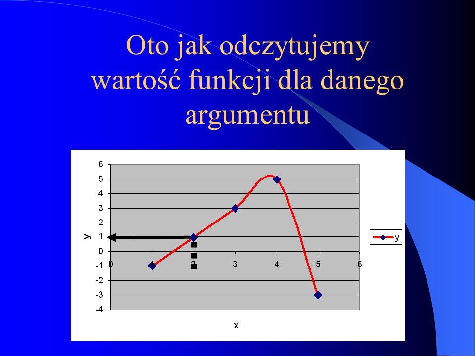 Oto jak odczytujemy wartość funkcji dla danego argumentu