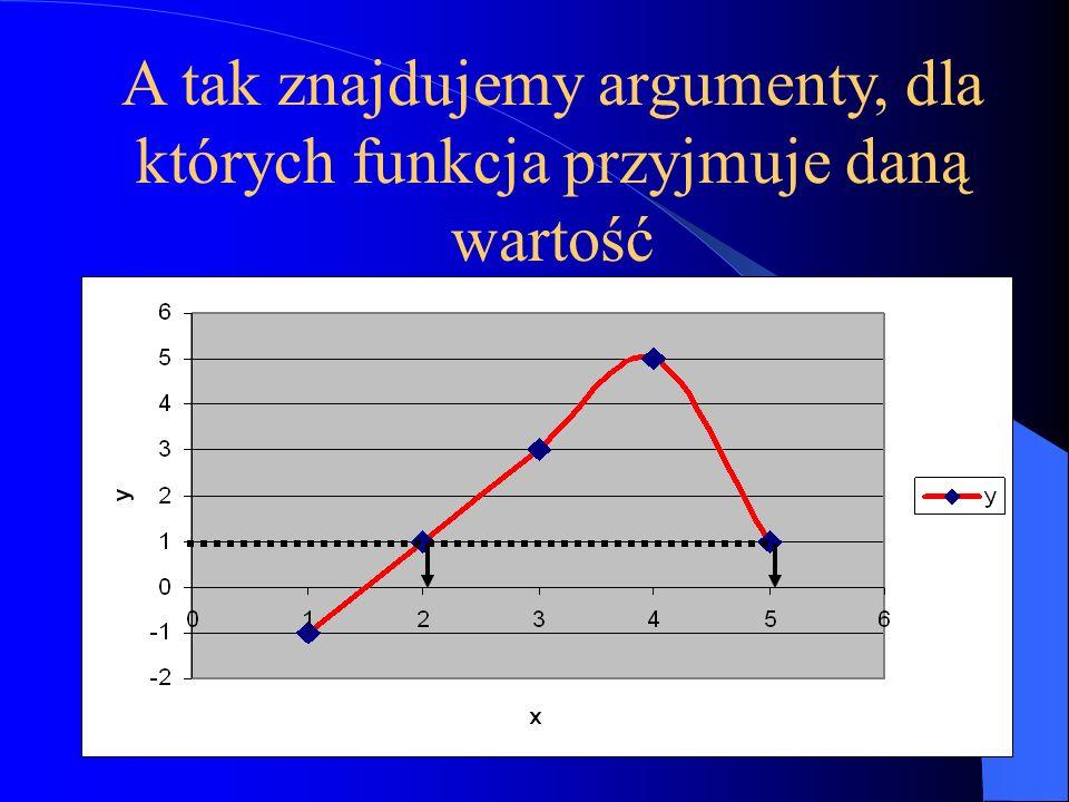 A tak znajdujemy argumenty, dla których funkcja przyjmuje daną wartość