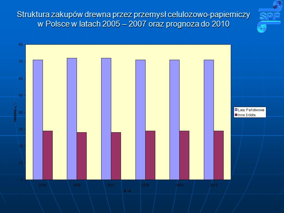 Struktura zakupów drewna przez przemysł celulozowo-papierniczy w Polsce w latach 2005 – 2007 oraz prognoza do 2010