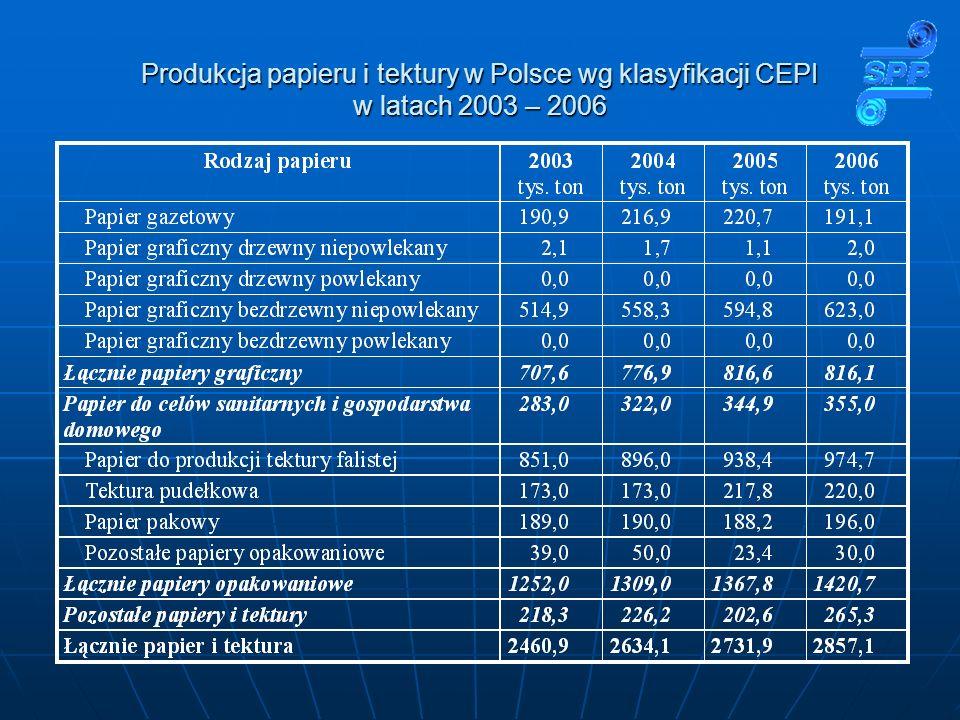 Produkcja papieru i tektury w Polsce wg klasyfikacji CEPI w latach 2003 – 2006