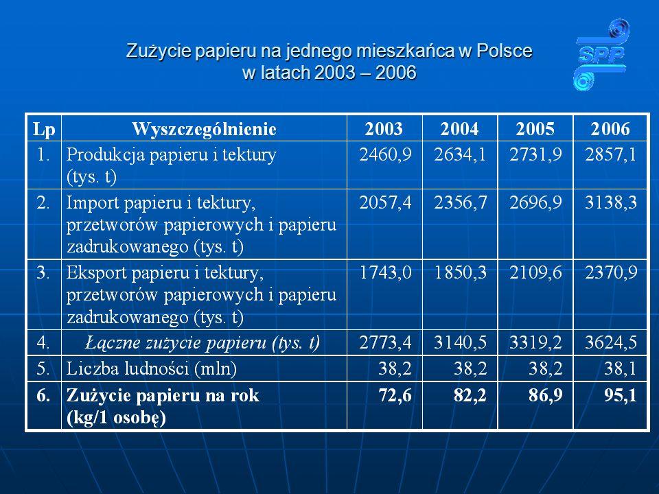 Zużycie papieru na jednego mieszkańca w Polsce w latach 2003 – 2006
