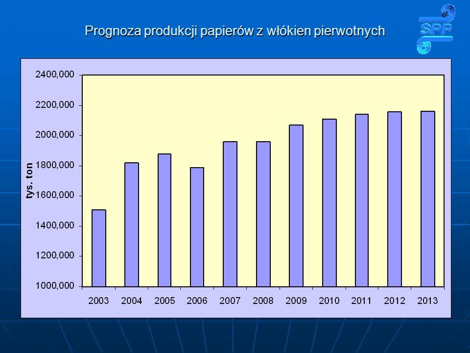 Prognoza produkcji papierów z włókien pierwotnych