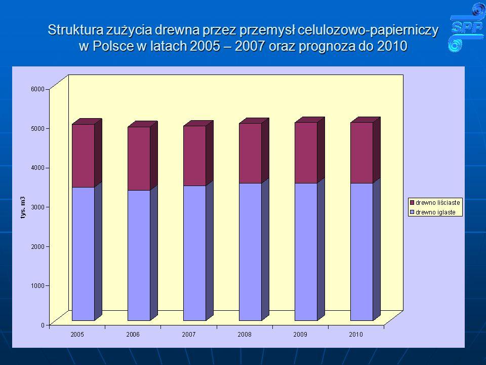 Struktura zużycia drewna przez przemysł celulozowo-papierniczy w Polsce w latach 2005 – 2007 oraz prognoza do 2010
