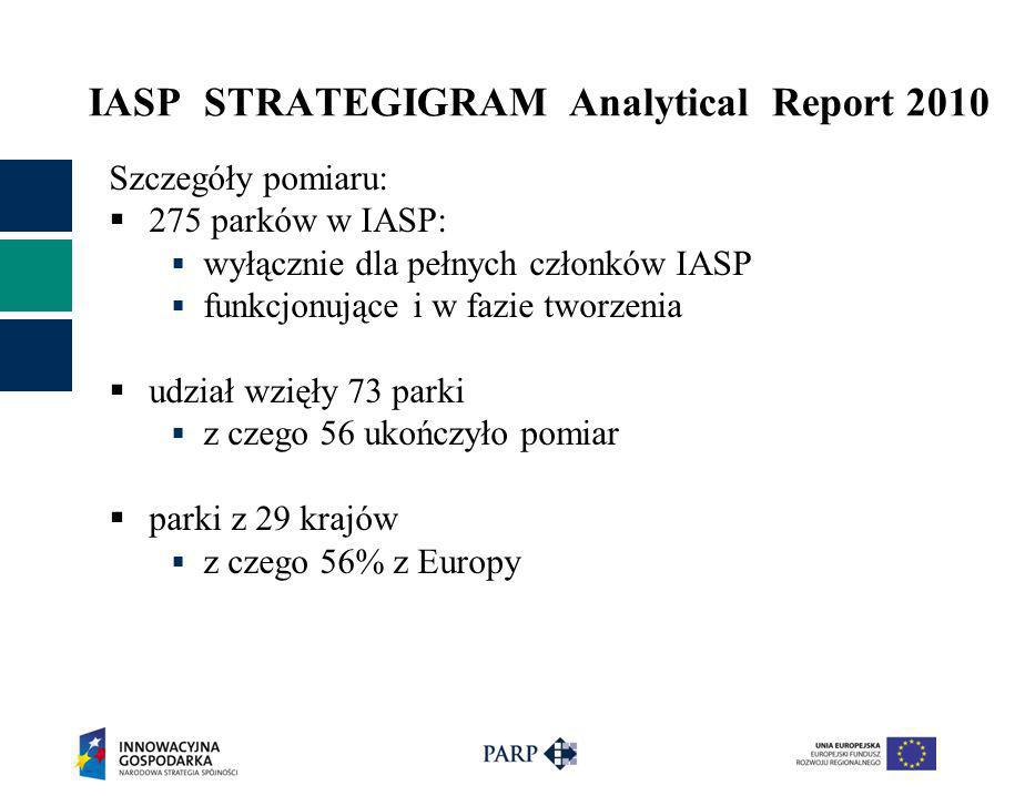 IASP STRATEGIGRAM Analytical Report 2010
