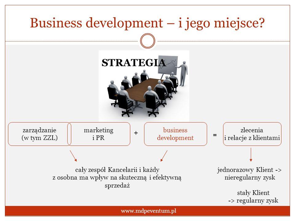 Business development – i jego miejsce