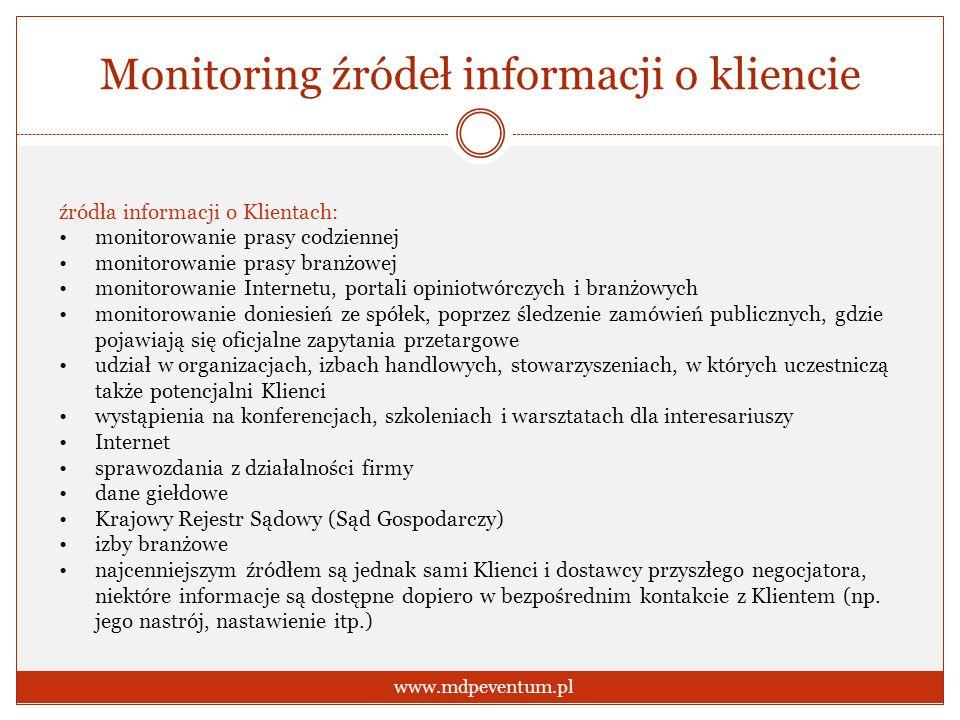 Monitoring źródeł informacji o kliencie
