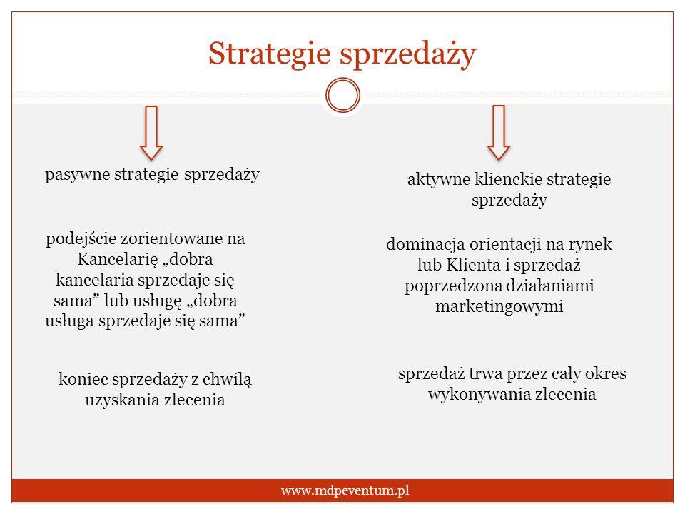 Strategie sprzedaży pasywne strategie sprzedaży