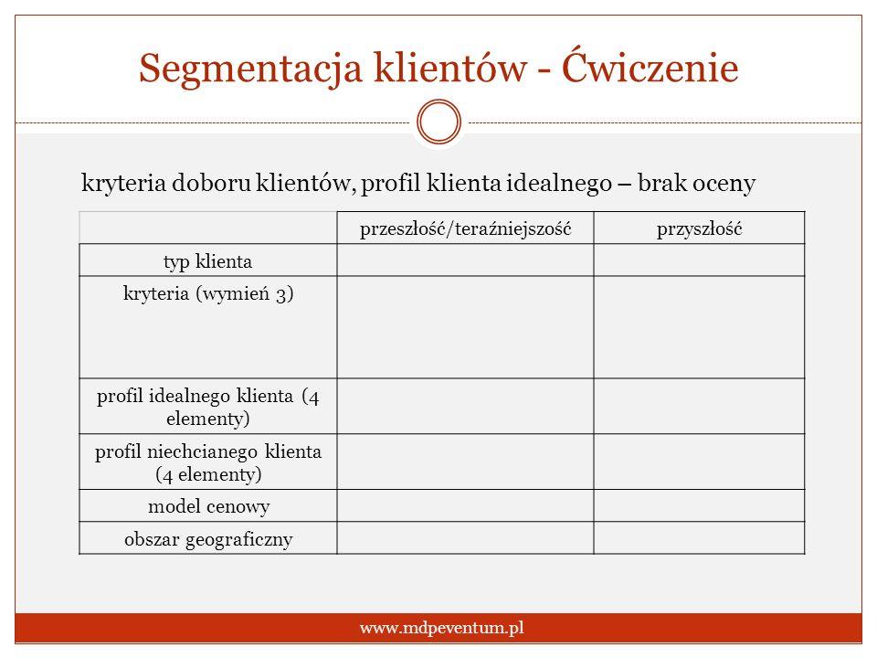 Segmentacja klientów - Ćwiczenie