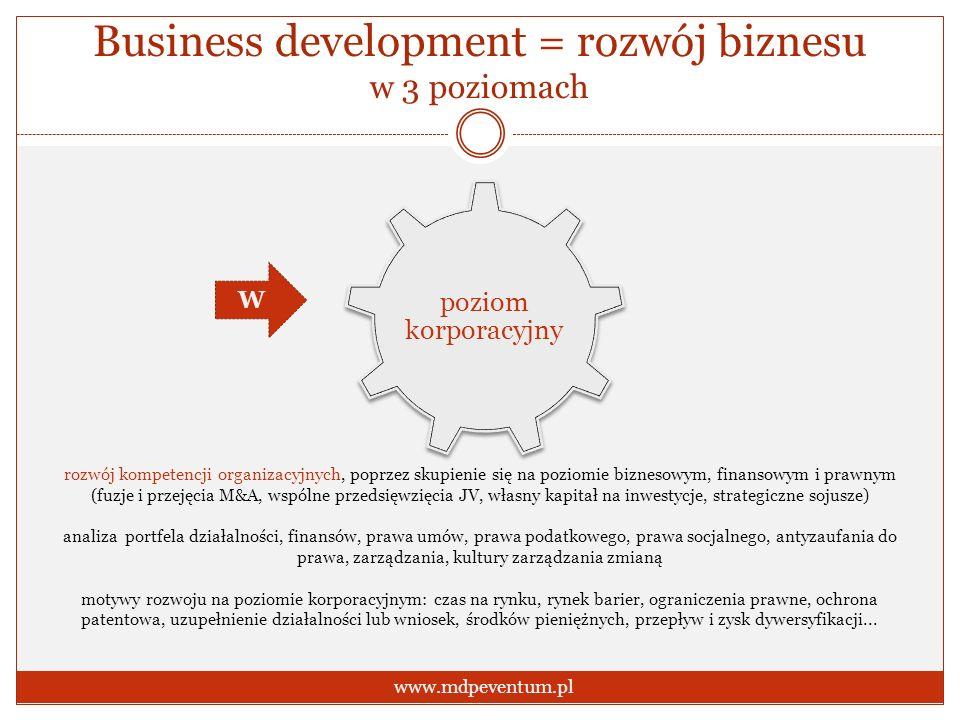 Business development = rozwój biznesu w 3 poziomach