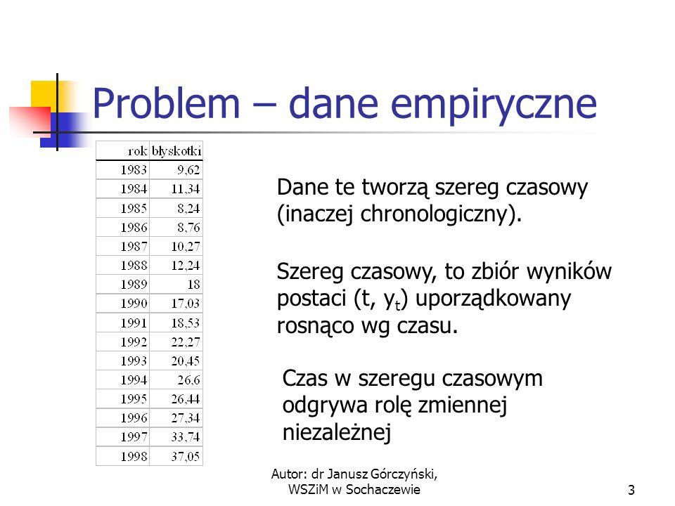 Problem – dane empiryczne