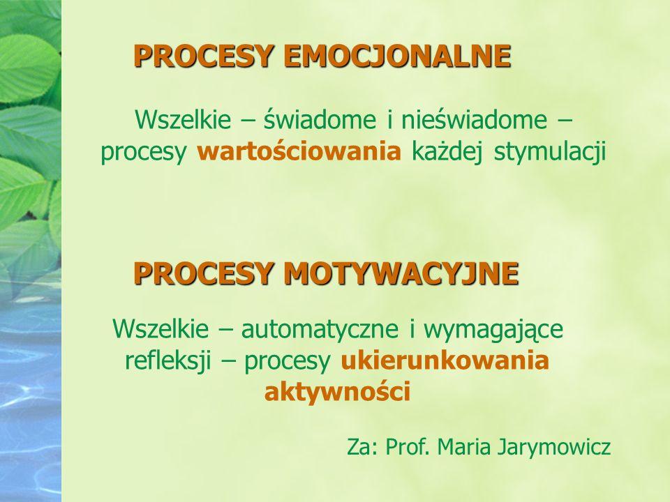 PROCESY EMOCJONALNE PROCESY MOTYWACYJNE