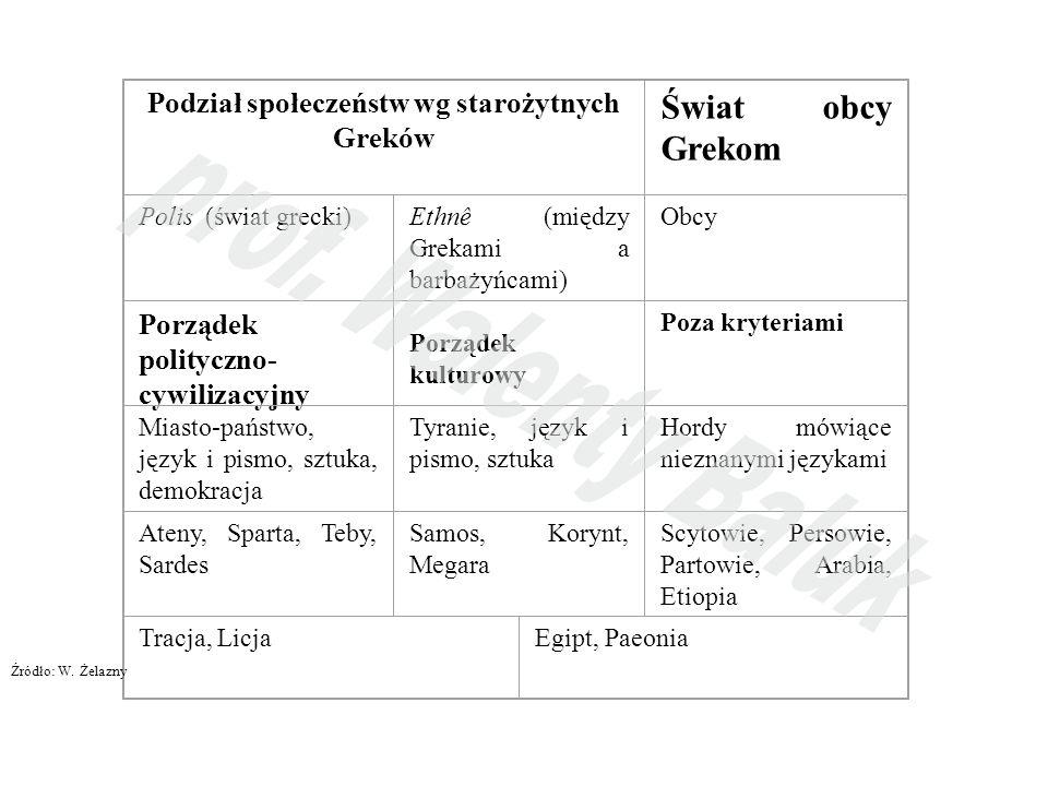 Podział społeczeństw wg starożytnych Greków