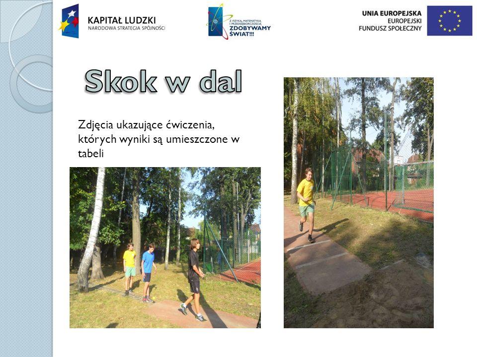 Skok w dal Zdjęcia ukazujące ćwiczenia, których wyniki są umieszczone w tabeli