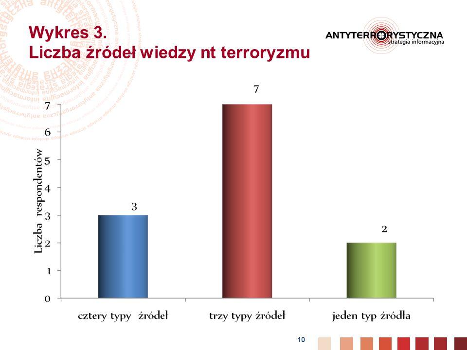 Wykres 3. Liczba źródeł wiedzy nt terroryzmu