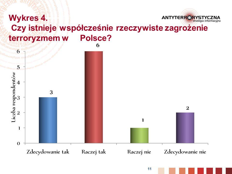 Wykres 4. Czy istnieje współcześnie rzeczywiste zagrożenie terroryzmem w Polsce