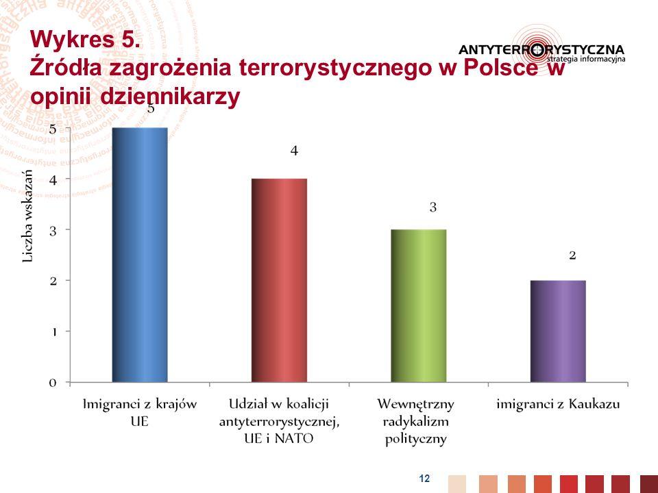 Wykres 5. Źródła zagrożenia terrorystycznego w Polsce w opinii dziennikarzy