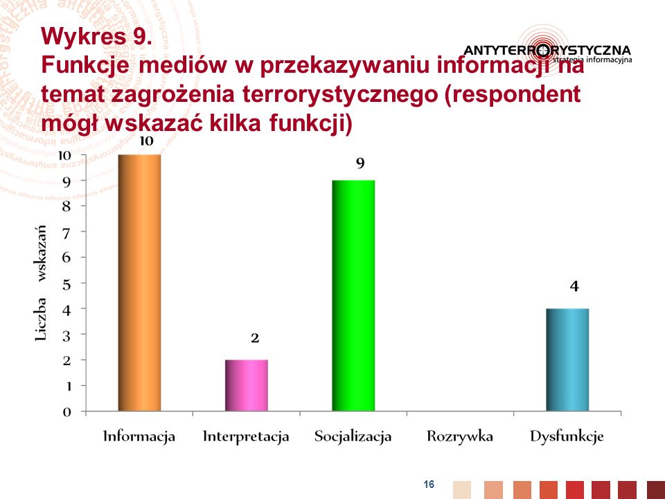 Wykres 9.