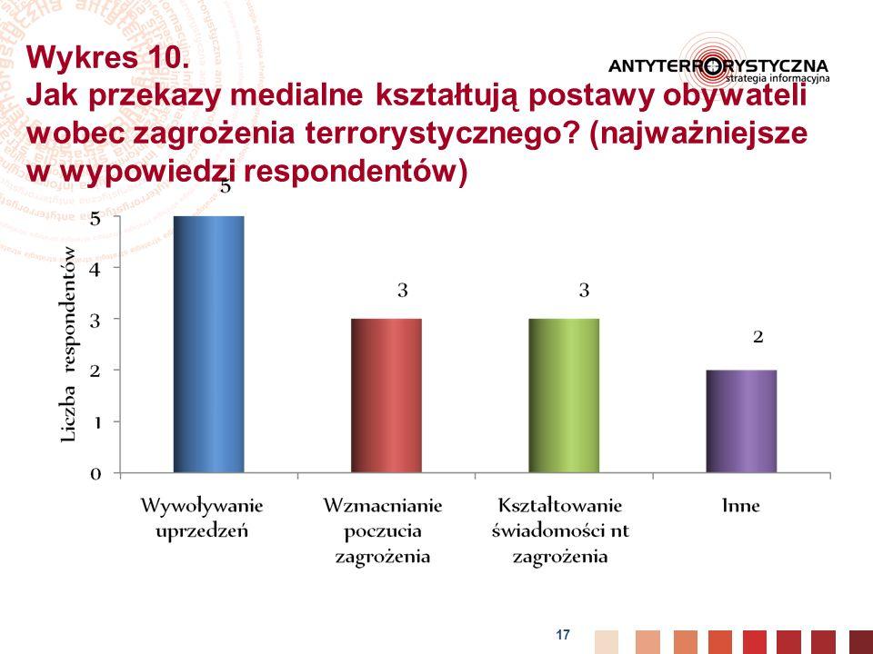 Wykres 10. Jak przekazy medialne kształtują postawy obywateli wobec zagrożenia terrorystycznego.