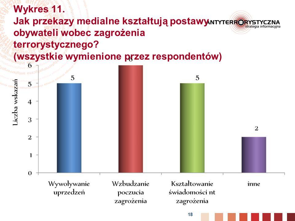 Wykres 11. Jak przekazy medialne kształtują postawy obywateli wobec zagrożenia terrorystycznego.