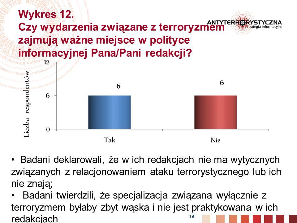 Wykres 12. Czy wydarzenia związane z terroryzmem zajmują ważne miejsce w polityce informacyjnej Pana/Pani redakcji
