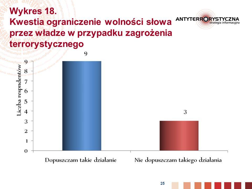 Wykres 18. Kwestia ograniczenie wolności słowa przez władze w przypadku zagrożenia terrorystycznego