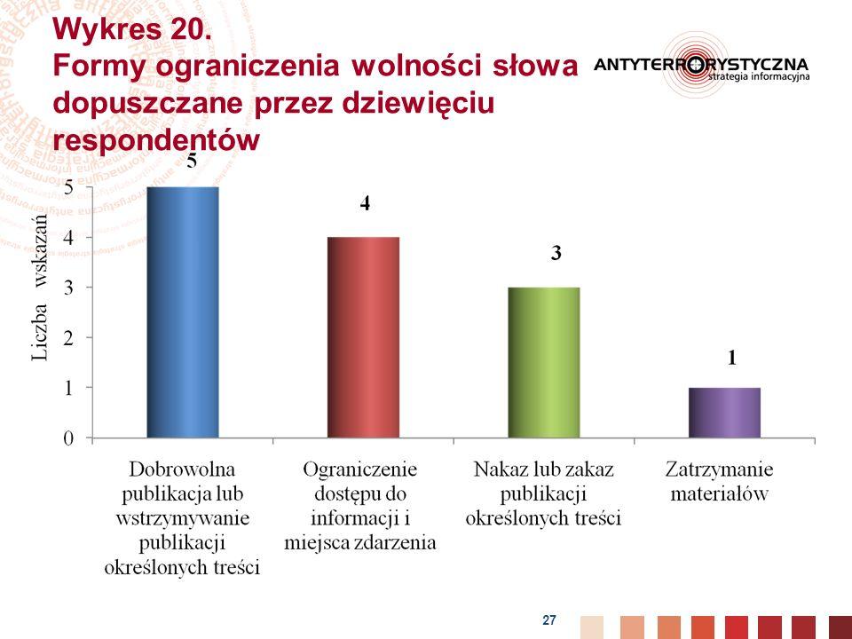 Wykres 20. Formy ograniczenia wolności słowa dopuszczane przez dziewięciu respondentów