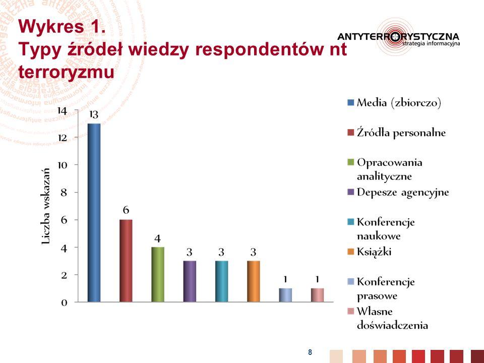 Wykres 1. Typy źródeł wiedzy respondentów nt terroryzmu
