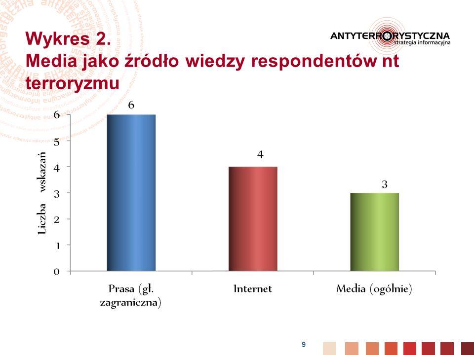 Wykres 2. Media jako źródło wiedzy respondentów nt terroryzmu