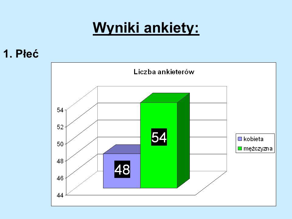 Wyniki ankiety: 1. Płeć
