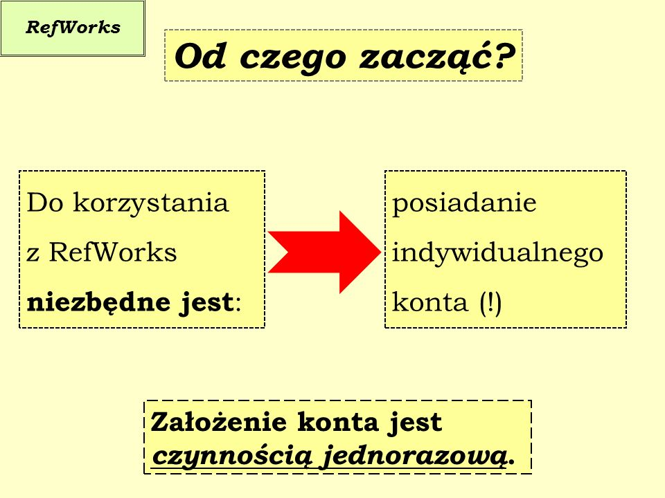 Od czego zacząć Do korzystania z RefWorks niezbędne jest: