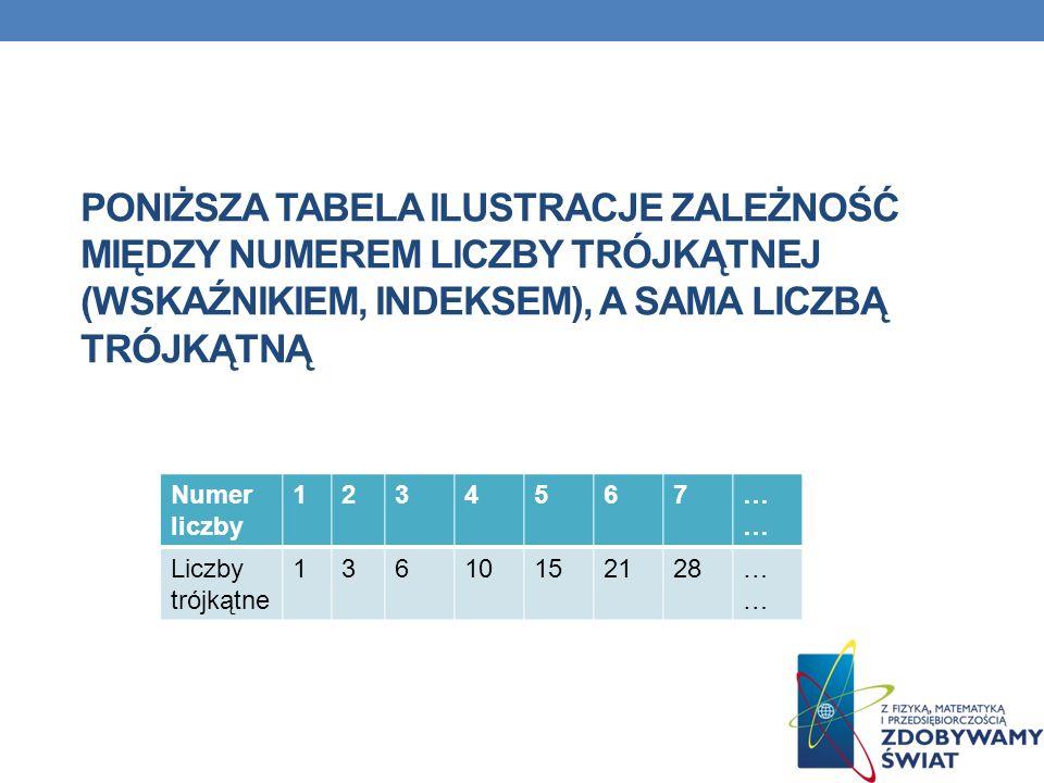Poniższa tabela ilustracje zależność między numerem liczby trójkątnej (wskaźnikiem, indeksem), a sama liczbą trójkątną