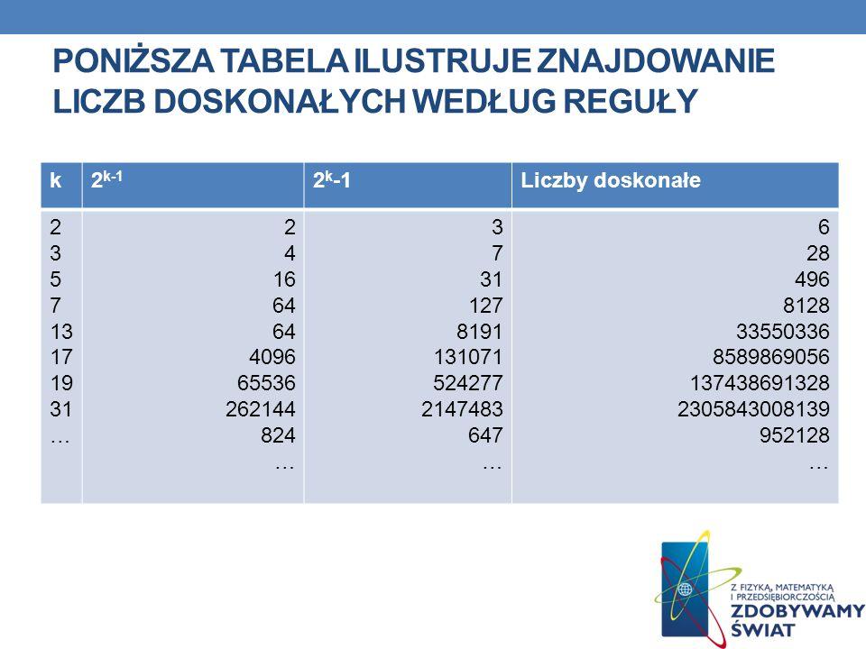 Poniższa tabela ilustruje znajdowanie liczb doskonałych według reguły