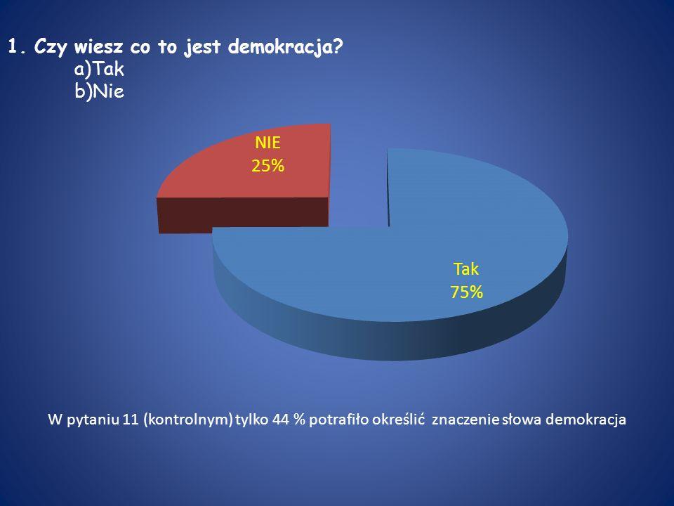 1. Czy wiesz co to jest demokracja a)Tak b)Nie
