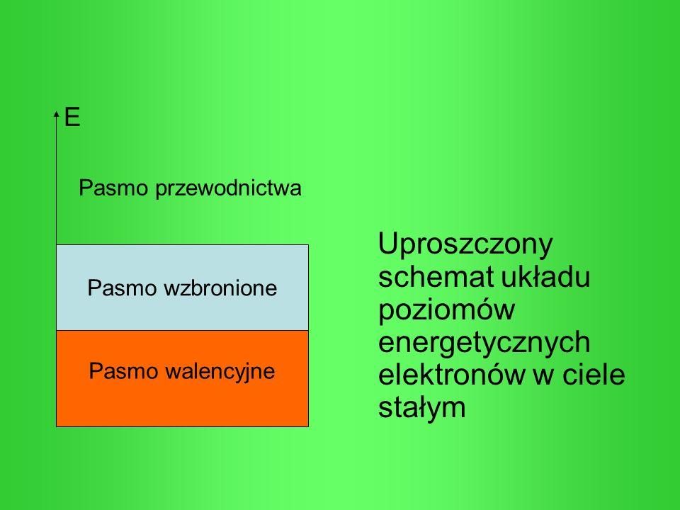 E Pasmo przewodnictwa. Uproszczony schemat układu poziomów energetycznych elektronów w ciele stałym.