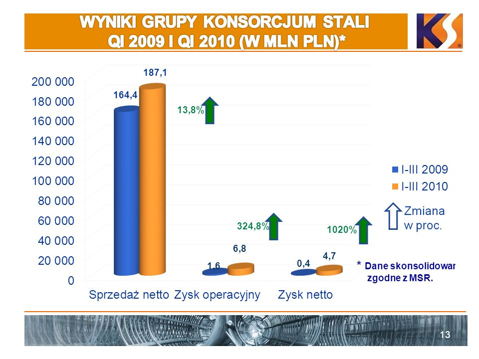 WYNIKI GRUPY KONSORCJUM STALI QI 2009 I QI 2010 (W MLN PLN)*