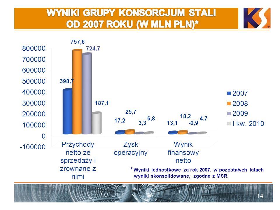 WYNIKI GRUPY KONSORCJUM STALI OD 2007 ROKU (W MLN PLN)*