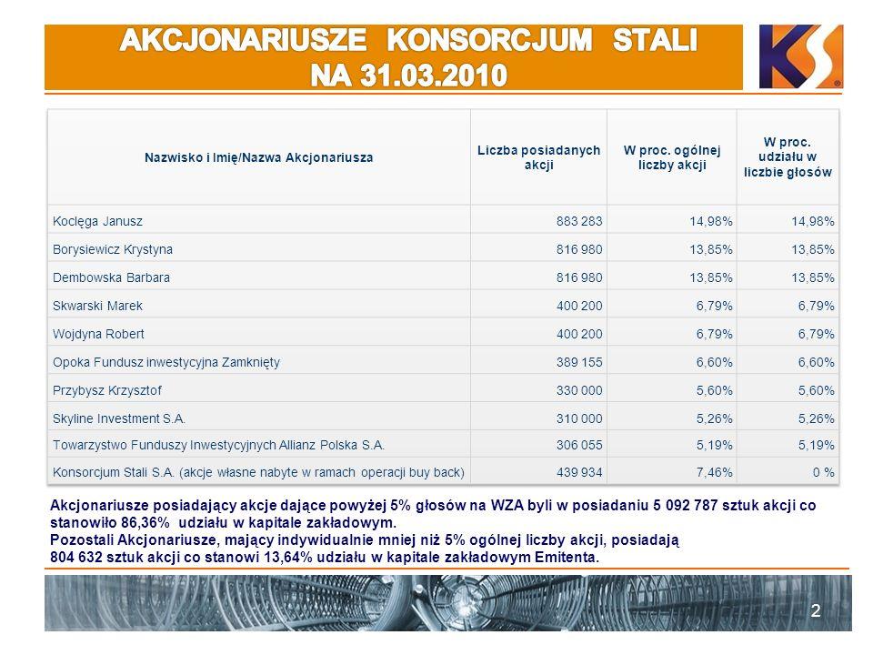 AKCJONARIUSZE KONSORCJUM STALI NA 31.03.2010