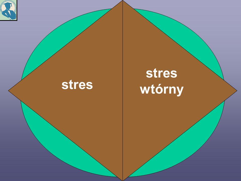stres stres wtórny energia uczenia się