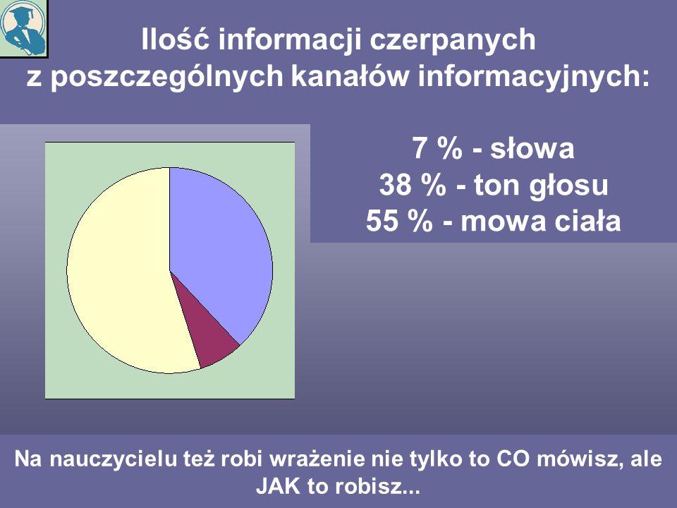 Ilość informacji czerpanych z poszczególnych kanałów informacyjnych: