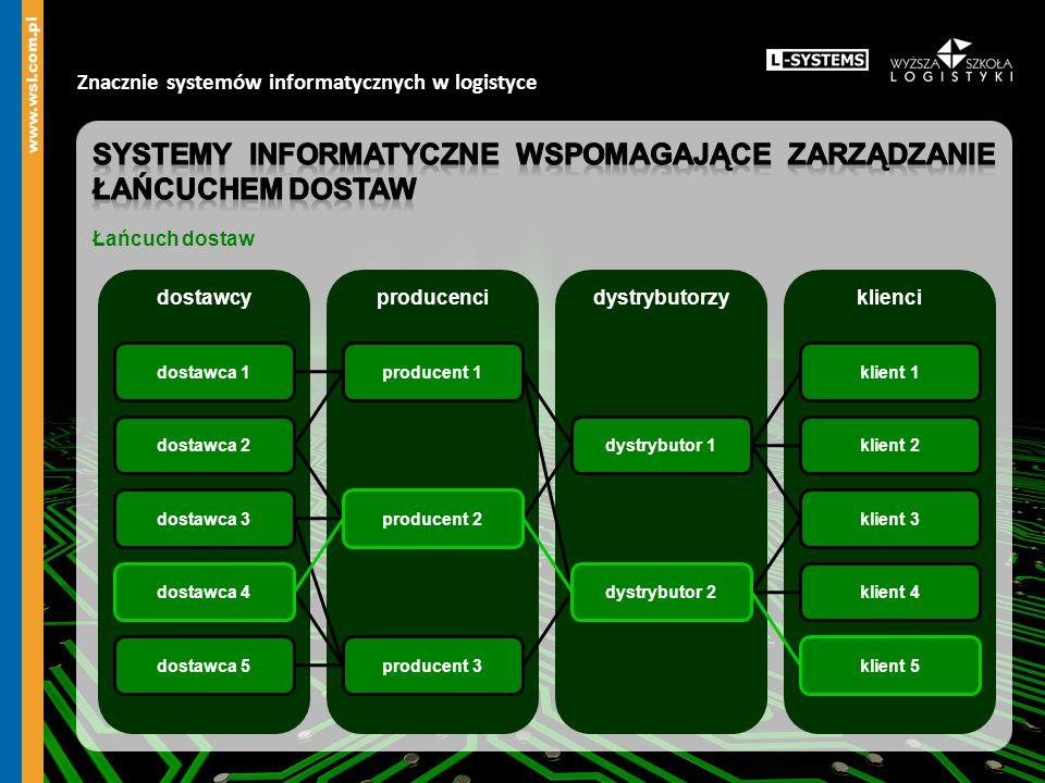 Systemy informatyczne wspomagające zarządzanie łańcuchem dostaw