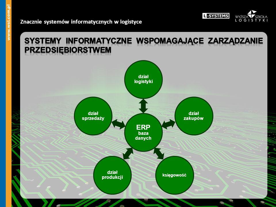 Systemy informatyczne wspomagające zarządzanie przedsiębiorstwem